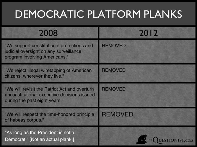 Democratic plank